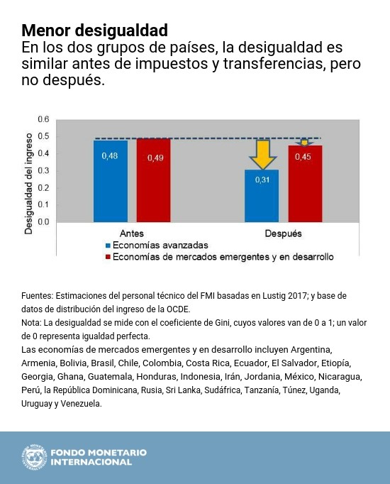 spa-fiscal-monitor-chart