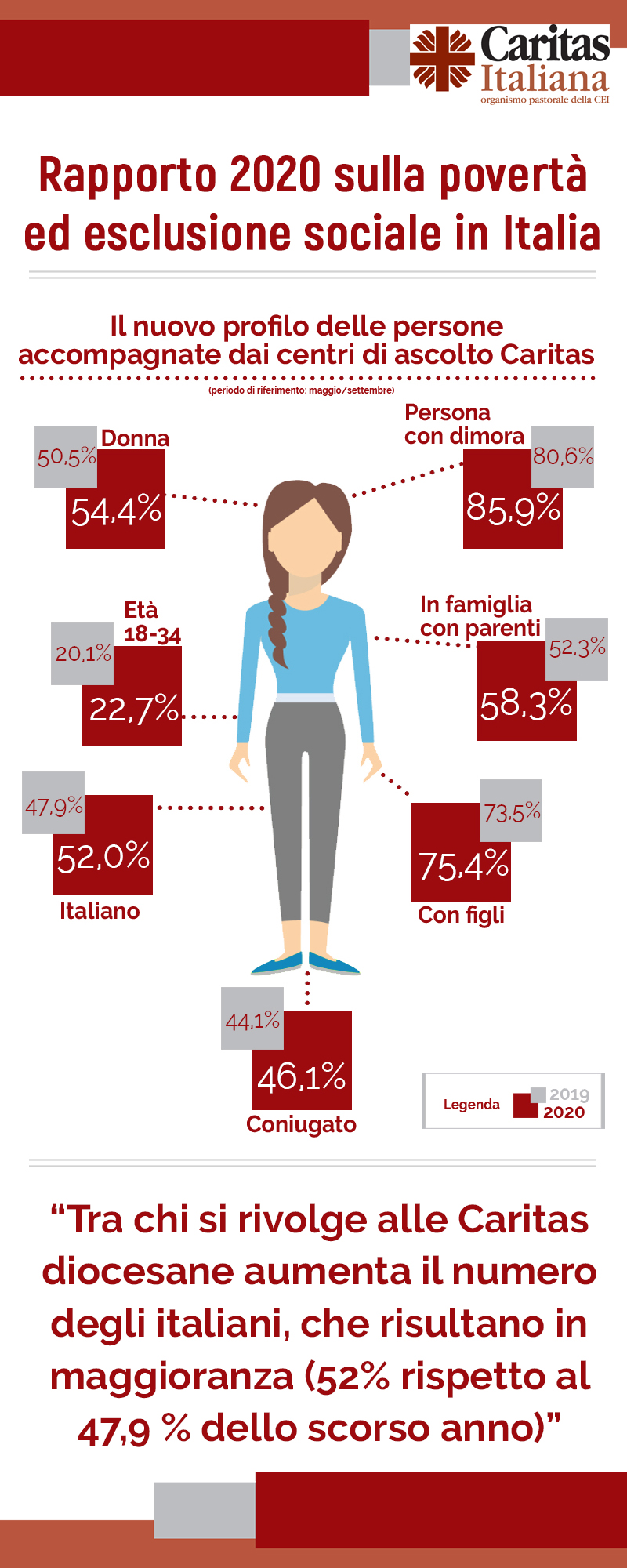 rapp-car-2-infografica_rapporto_caritas_2020_2_2
