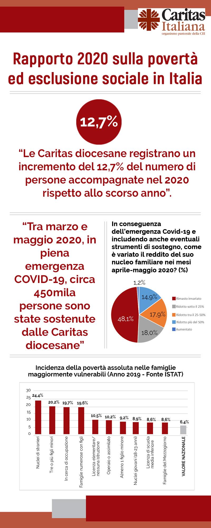 rapp-caritss-2020-infografica_rapporto_caritas_2020_2