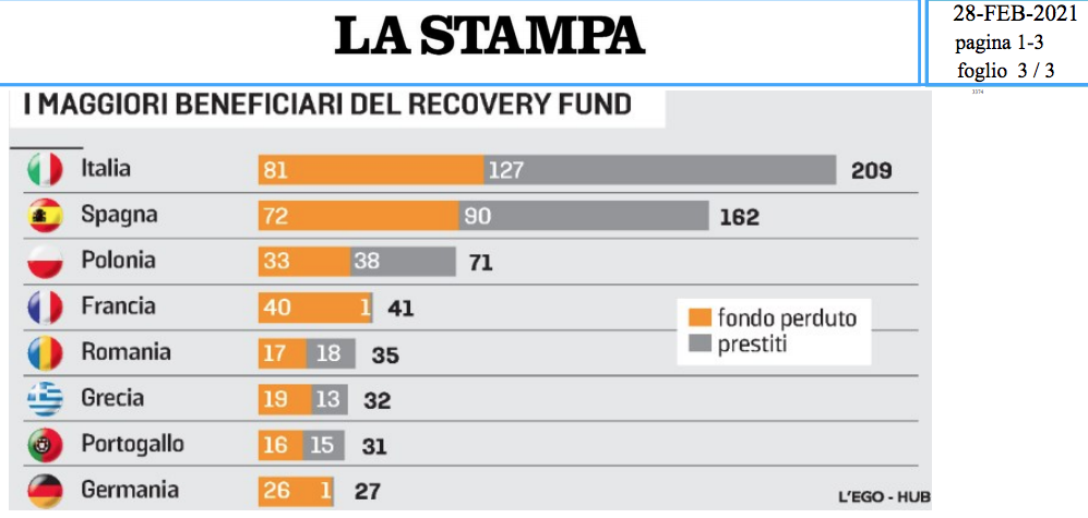 recoveri-fund-europa-2021-03-01-alle-21-11-40